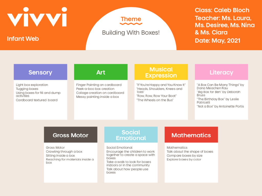 Vivvi learning inquiry model Infant Web Building With Boxes