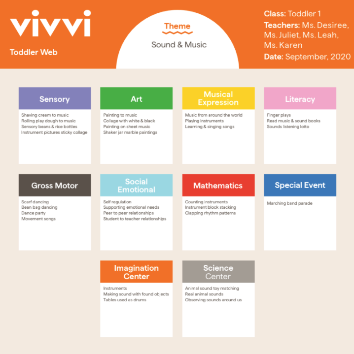Vivvi learning inquiry model Toddler Web Sound and Music